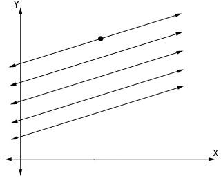 Analyzing Linear Equations: a summary