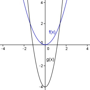 Dilation about the line y=2