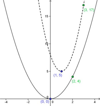 Function Dilations: How to recognize and analyze them – MathMaine