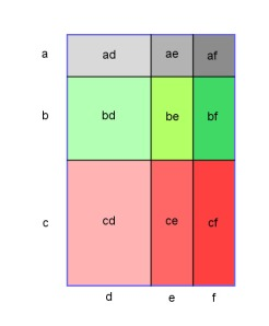 The product of two quantities produces an area