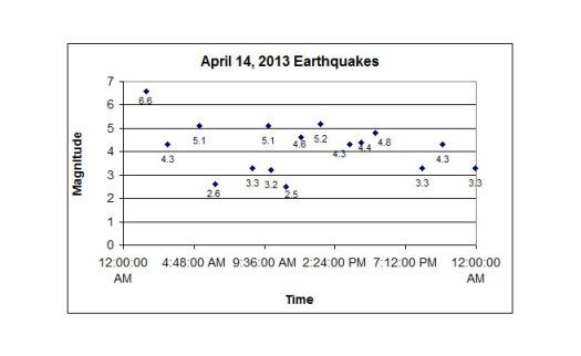 Earthquakes 2013-04-14