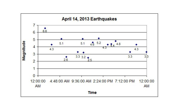 Earthquakes 2013-04-14