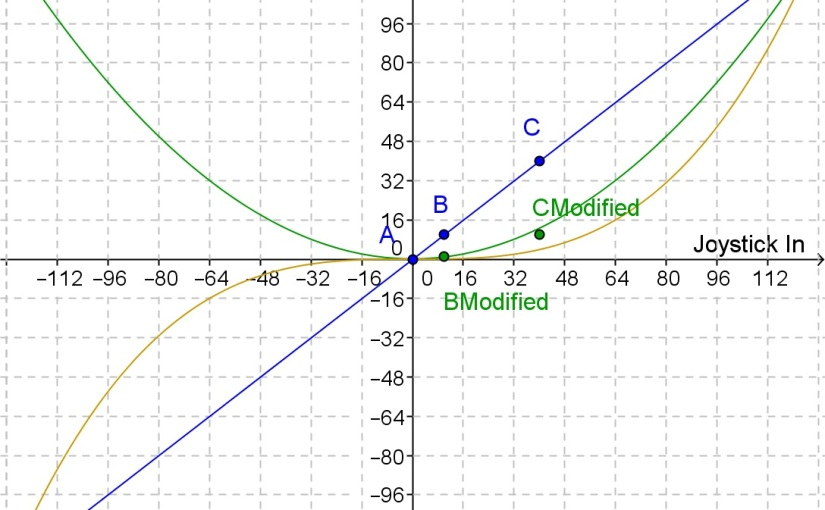 Polynomials and VEX Drive MotorControl