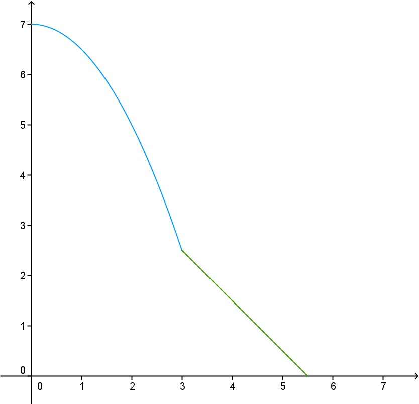 Piecewise Functions and Relations – Learning and Teaching Math