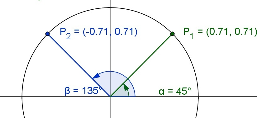 Unit Circle Symmetry: a GeoGebraBook Exploration
