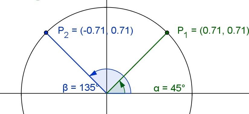Unit Circle Symmetry: a GeoGebraBookExploration