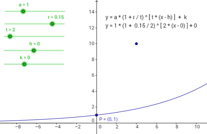 Interactive Graphs for Linear, Quadratic, Rational, and Trig Functions Moved to GeoGebraTube