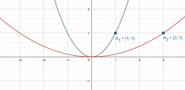 Function Transformations: Dilation